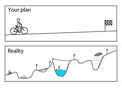 plan doel realiteit