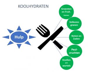 koolhydraatarm eten