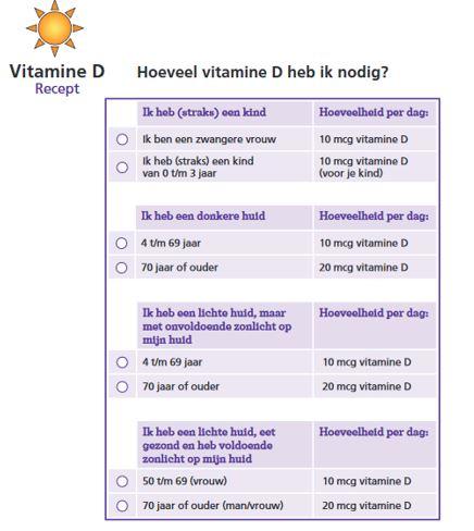 Vitamine D op recept